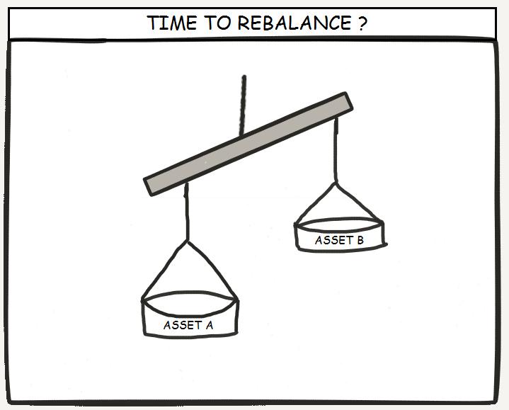 2 Rebalance