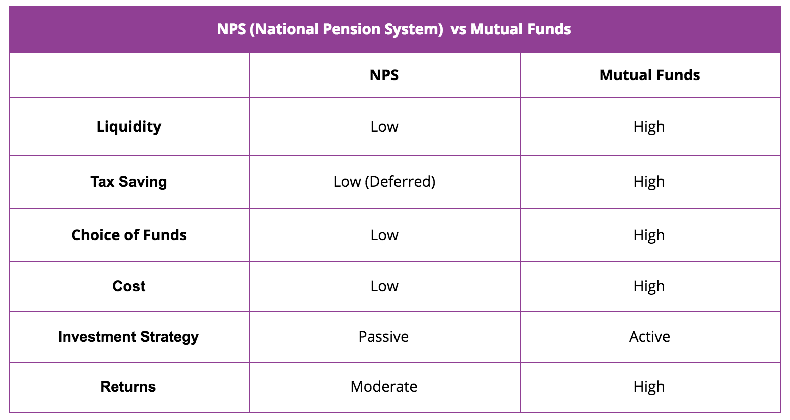 All you wanted to know about nps national pension system liquidity solutioingenieria Images