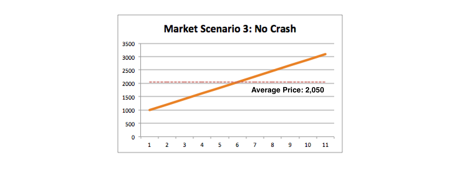 Market-Scenario-3---No-Crash-2