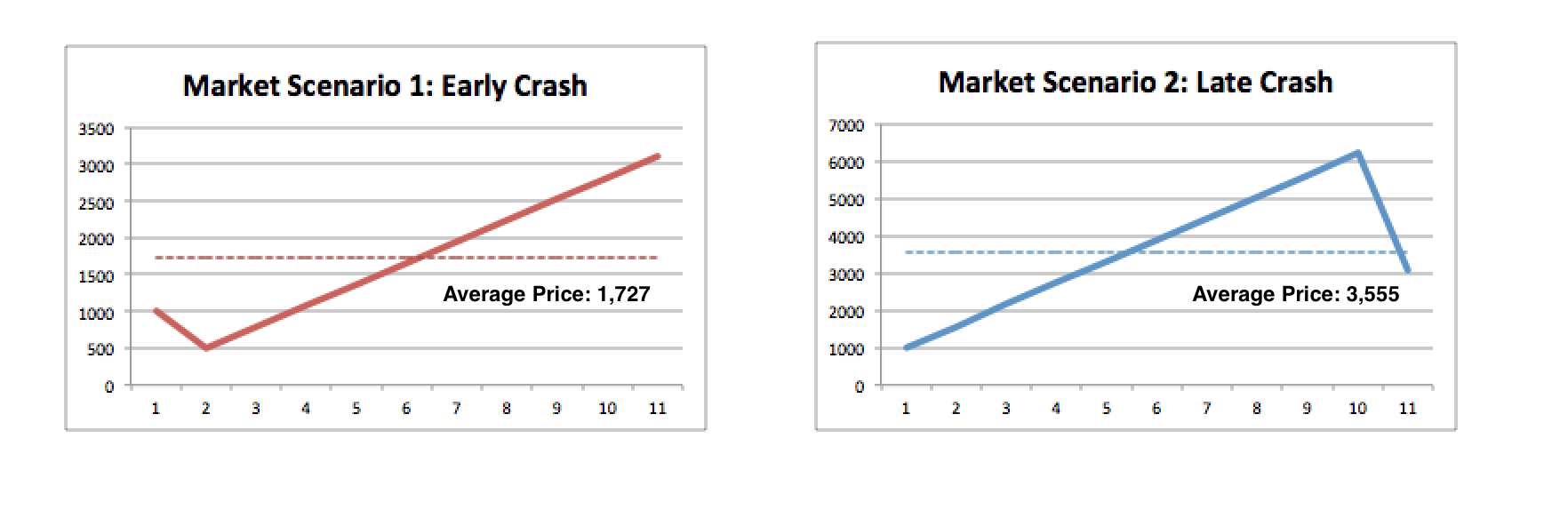 Market-Scenarios-with-Average-Price