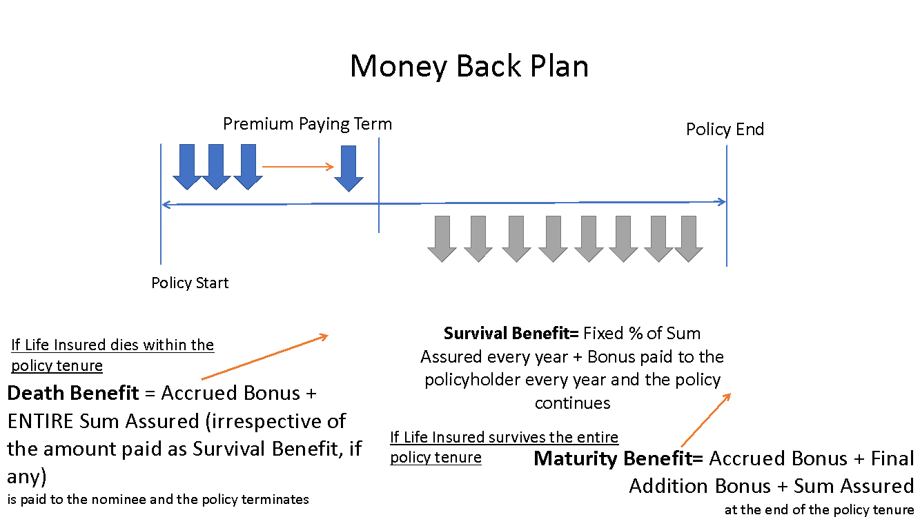 Life Insurance: A step by step guide to picking the right plan