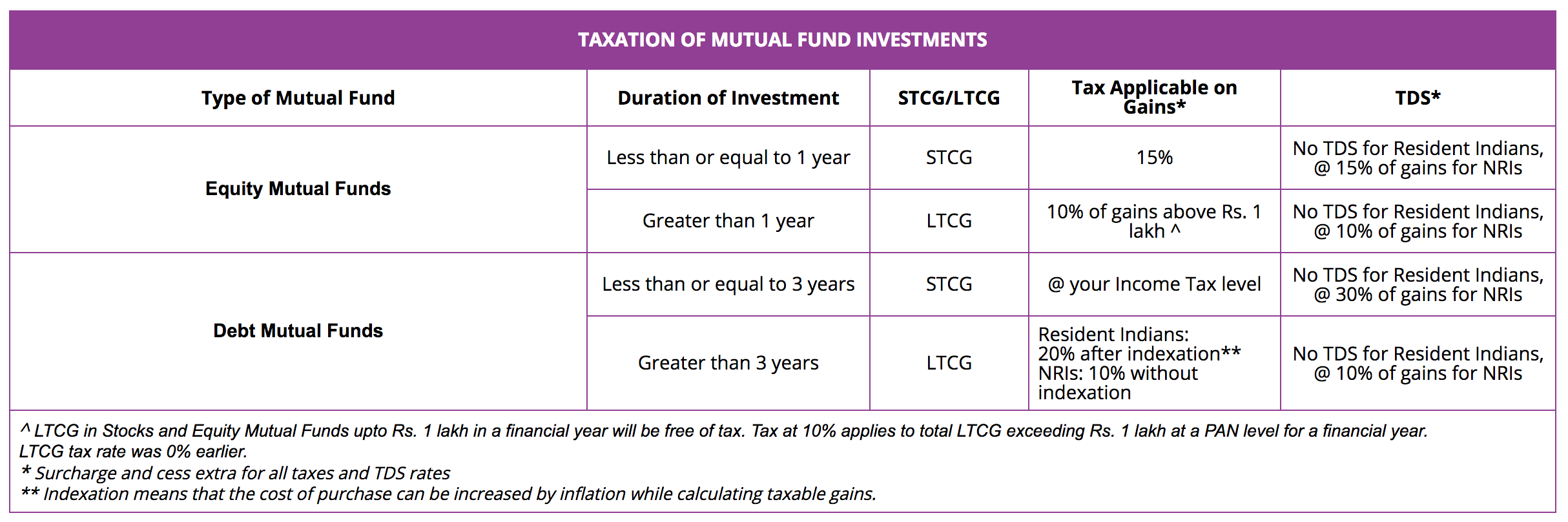 Mutual fund investment costs deductions sammy bockelman investments