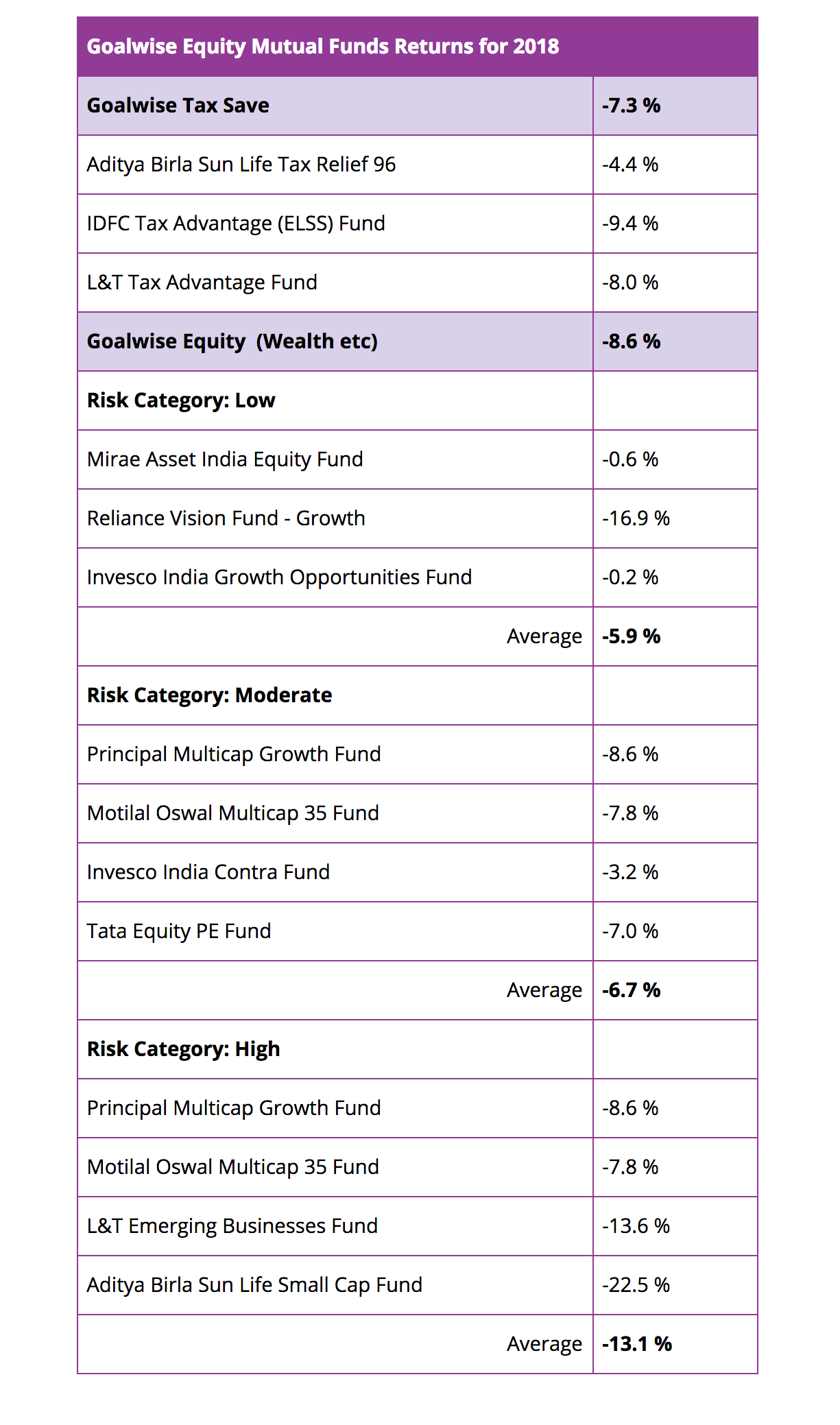 Goalwise-2018-Equity-Fund-Returns